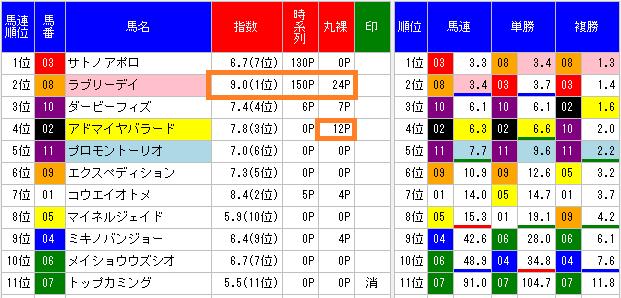 2014メトロポリタンステークス
