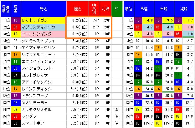 2014新潟大賞典