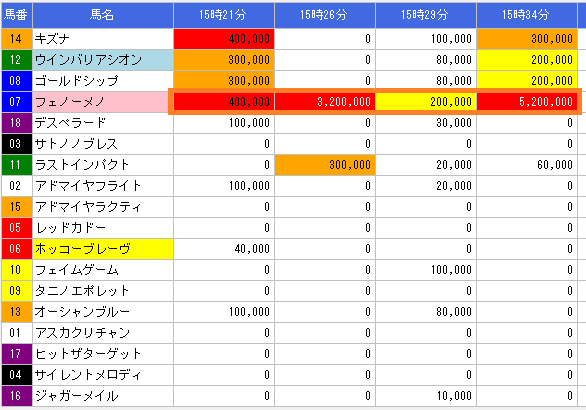 2014天皇賞春