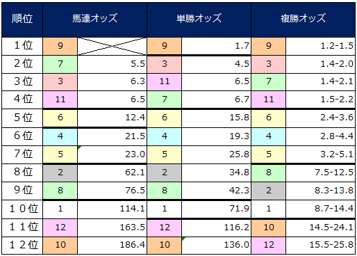 2014年隅田川特別オッズ表