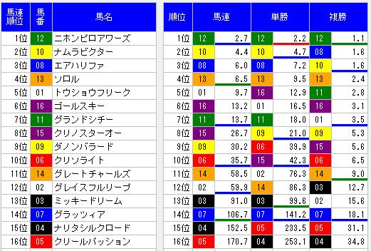 2014アンタレスステークスオッズ表