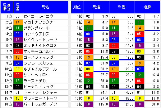 2014年船橋ステークスオッズ表