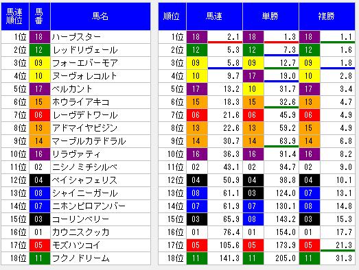 2014年桜花賞前日オッズ