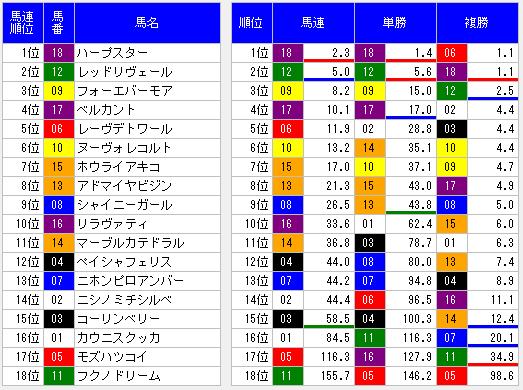 2014年桜花賞前々日オッズ
