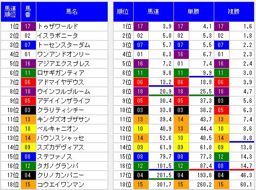 2014皐月賞朝一