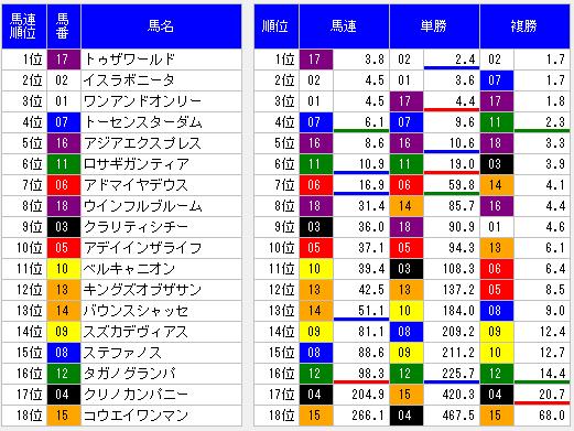 2014皐月賞前々日オッズ表