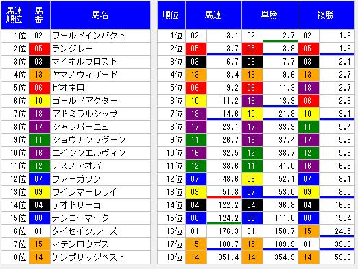 2014青葉賞オッズ表