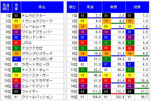 2014平安ステークスオッズ表