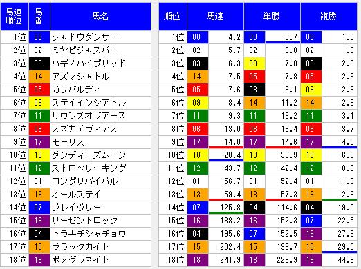 2014京都新聞杯オッズ表