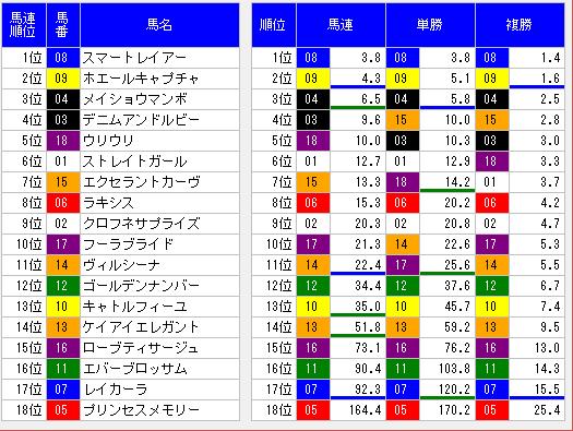 2014ヴィクトリアマイルオッズ表