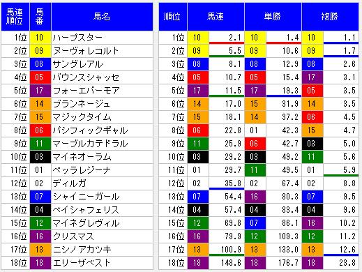 2014年優駿牝馬