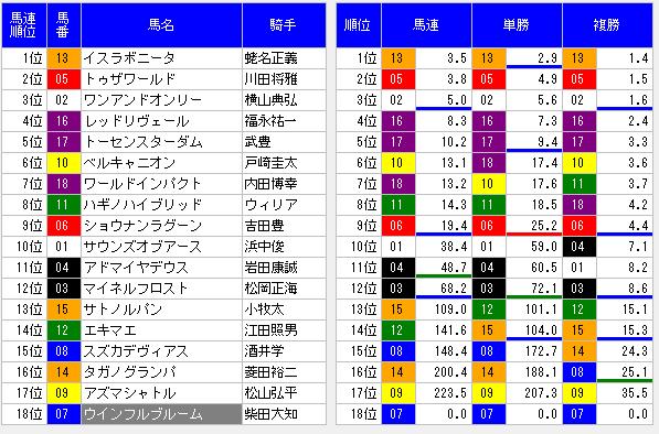 2014東京優駿