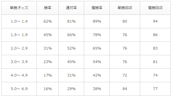 単勝1番人気オッズ別勝率・回収率データ