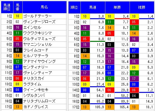 大穴オッズ表阪神8R