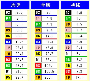 2014関東オークスオッズ表