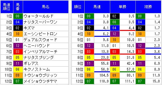 2014天保山ステークスオッズ表