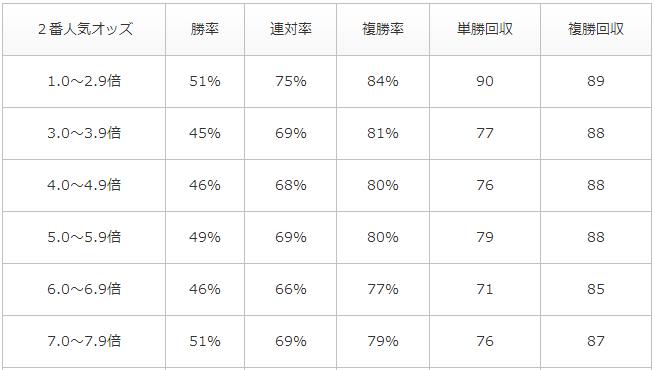 単勝1倍台の2番人気オッズ別的中率・回収率データ