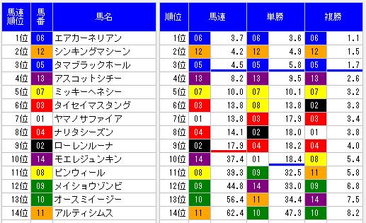 2014桶狭間