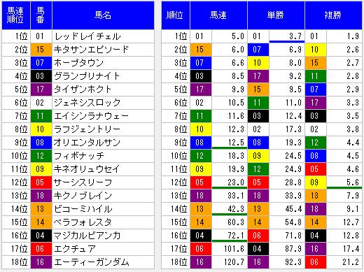 中京9Rオッズ表