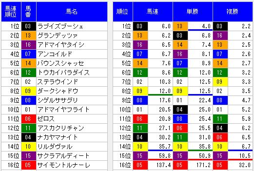 2014函館記念オッズ表