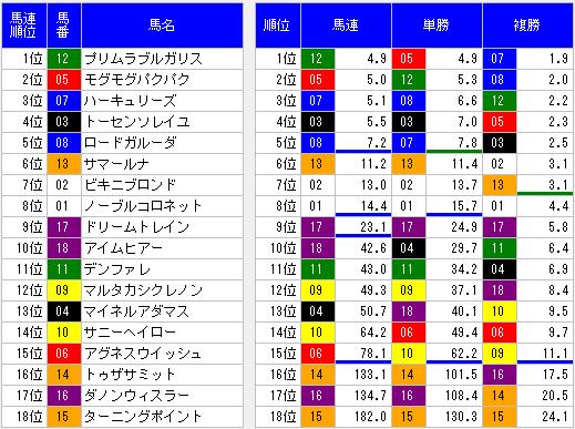 2014年豊明ステークスオッズ表