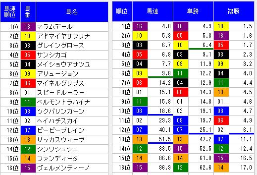 2014年小樽特別