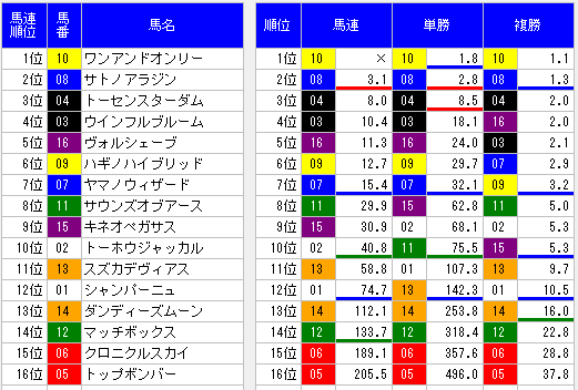 2014神戸新聞杯