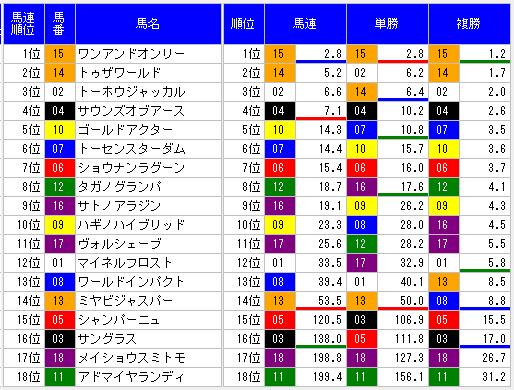 2014年菊花賞