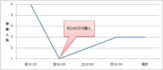 200man