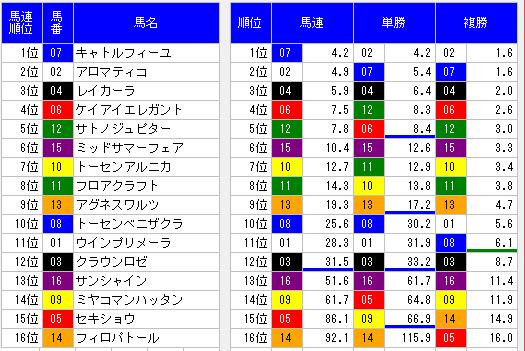 2014福島牝馬ステークス