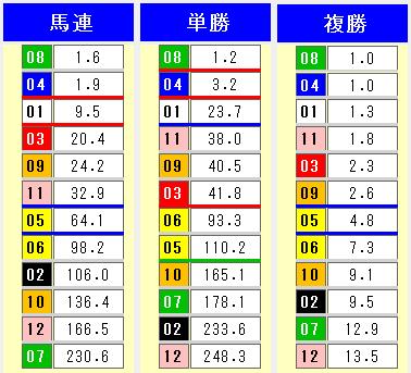 2014年かきつばた賞オッズ表