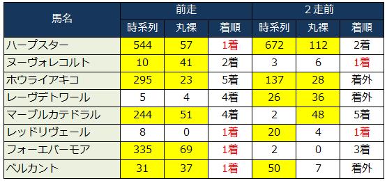 2014年桜花賞インサイダー的見解