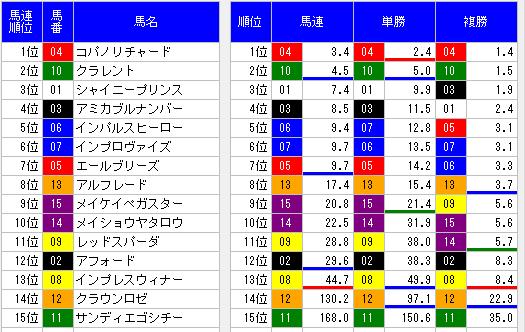 2014京王杯スプリングカップ