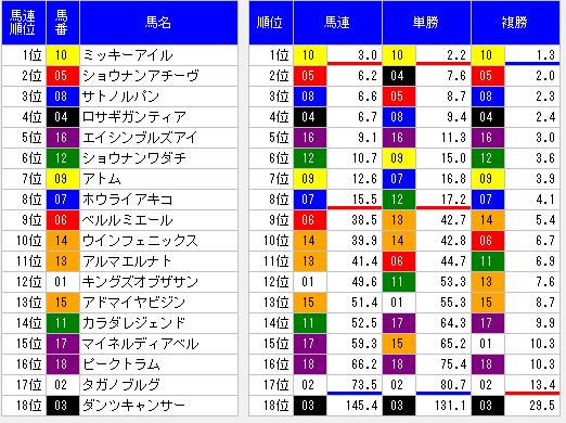 2014NHKマイルカップオッズ表