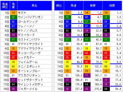 2014天皇賞春オッズ表