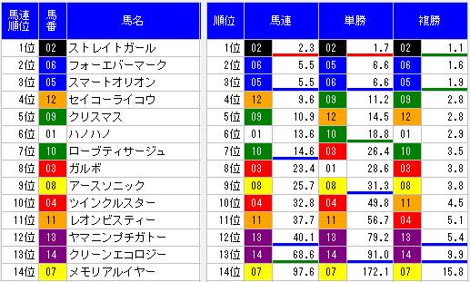 2014函館スプリントステークスオッズ表
