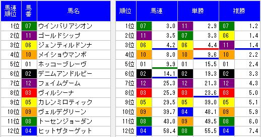 2014年宝塚記念オッズ表