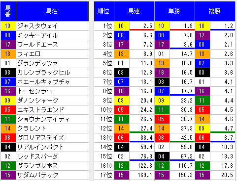 2014年安田記念オッズ表