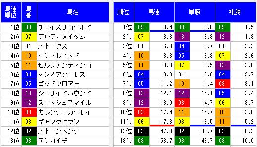函館10Rオッズ表