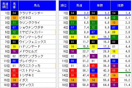 2014ラジオnikkei賞オッズ表