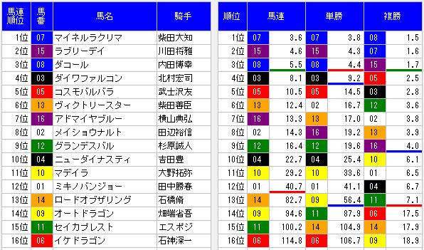 2014七夕賞オッズ断層表