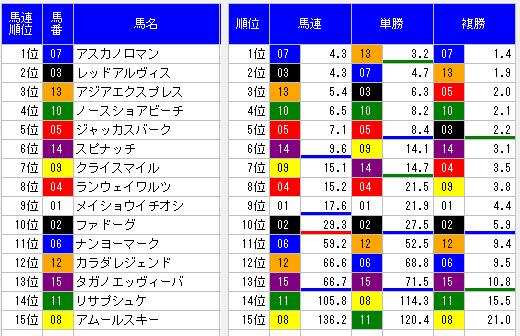 2014レパードステークスオッズ表