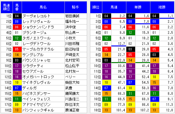 2014秋華賞