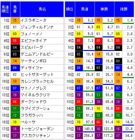 2014天皇賞秋