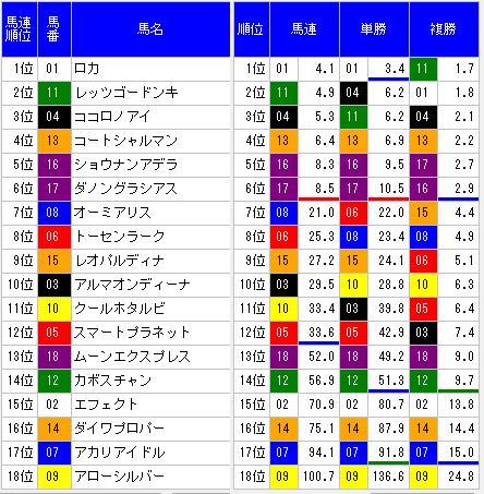 2014阪神JF